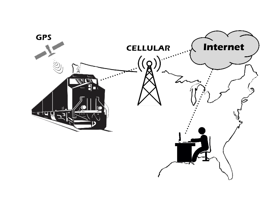 Customer connects through internet, cellular tower, to locomotive engine train and discovers GPS location