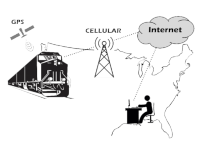 Graphic of remote health monitoring, a connection between the train, the cell tower, the internet and the user